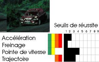 Les caractéristiques d'une voiture de la v3