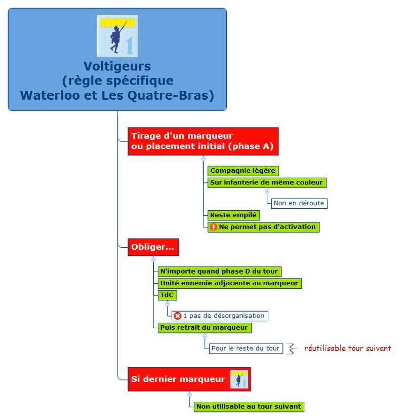 Voltigeurs (règle spécifique waterloo et Les Quatre-Bras)