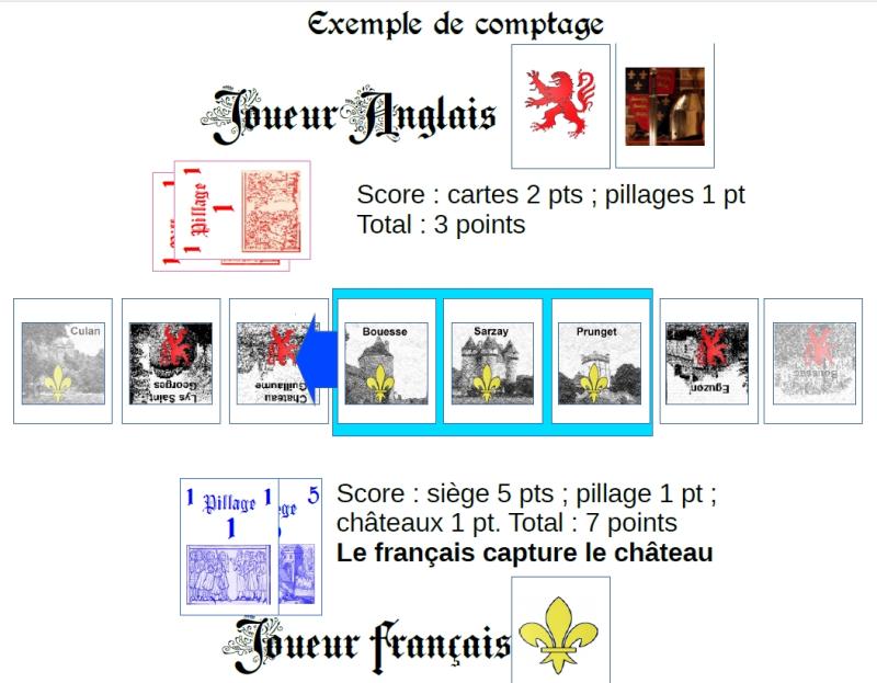 Exemple 2 comptage